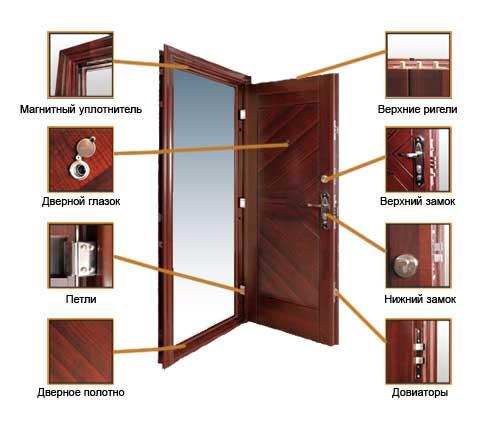 Как правило, конструкция металлической двери - это каркас прямоугольной формы.